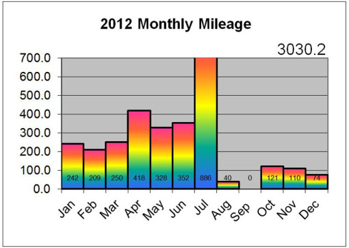 2012 Monthly Stats